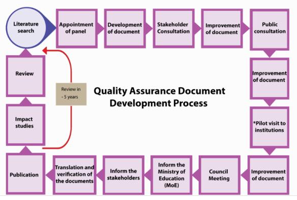 MQA process